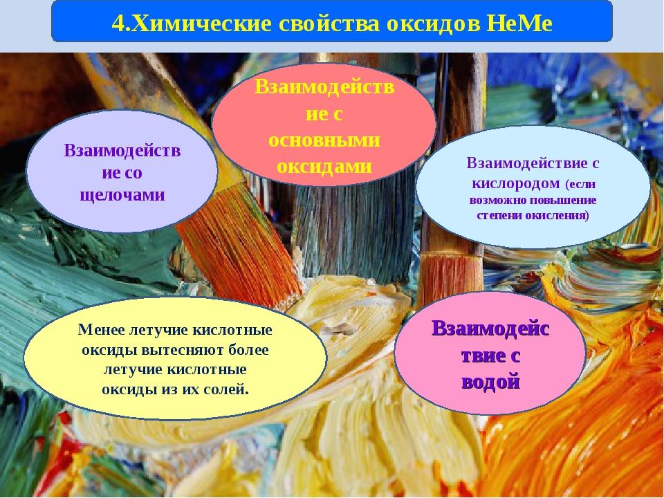 4.Химические свойства оксидов НеМе Взаимодействие со щелочами Взаимодействие...