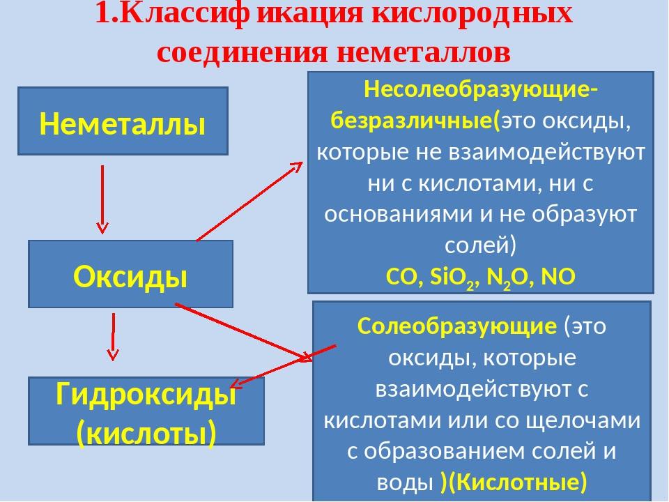 1.Классификация кислородных соединения неметаллов Неметаллы Оксиды Гидроксиды...