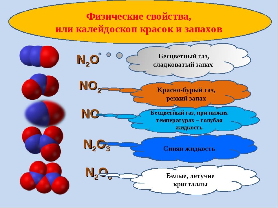 Физические свойства, или калейдоскоп красок и запахов N2O NO2 Красно-бурый га...