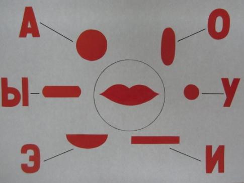 Символы гласных звуков с картинкой