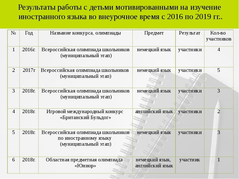 Результаты работы с детьми мотивированными на изучение иностранного языка во...