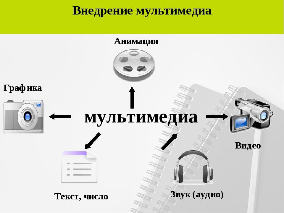 Внедрение мультимедиа мультимедиа Видео Анимация Графика Текст, число Звук (а...