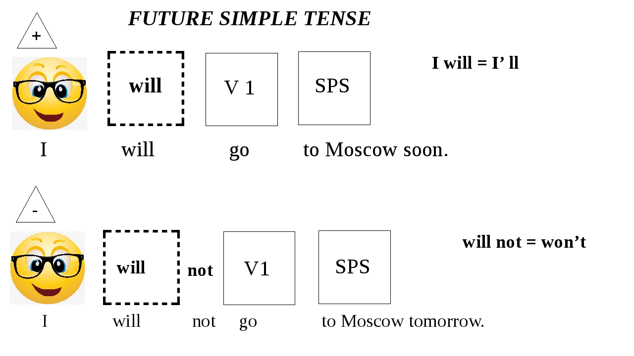 ,? + V 1 I will go to Moscow soon. SPS ,? - FUTURE SIMPLE TENSE will not V1 S...
