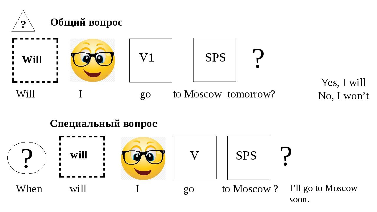 ,? Will ? Общий вопрос V1 SPS ? Will I go to Moscow tomorrow? Cпециальный воп...