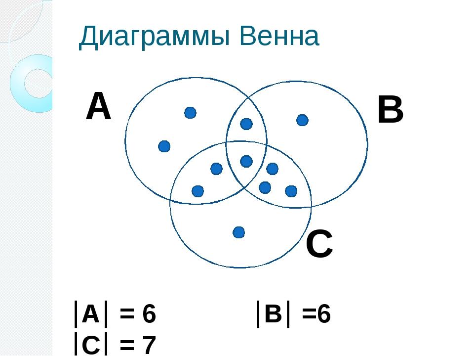Диаграммы Венна А = 6 В =6 С = 7 А С В