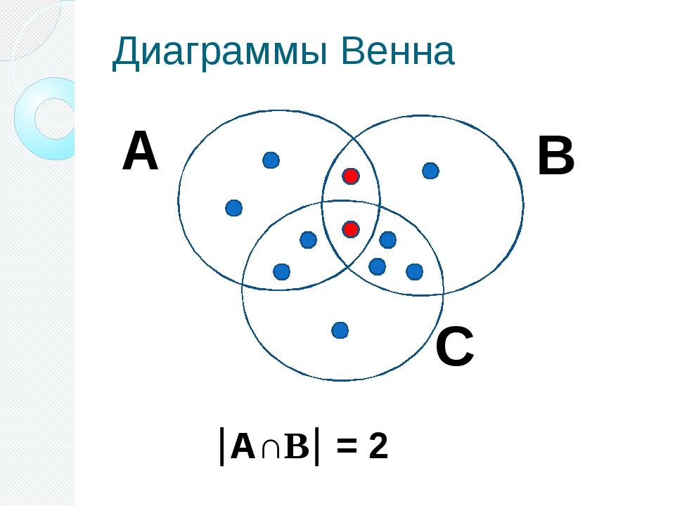 Диаграммы Венна А∩В = 2 А С В