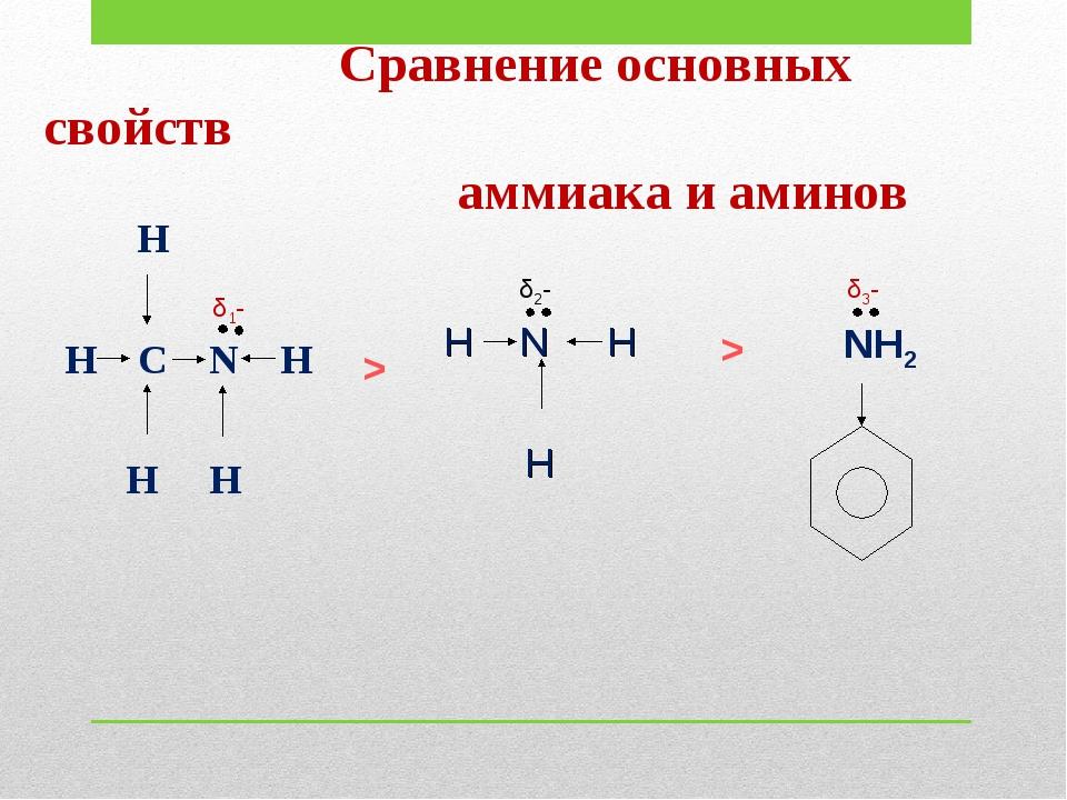 Сравнение основных свойств аммиака и аминов H H C N H H H δ1- δ2- H N H H NH...