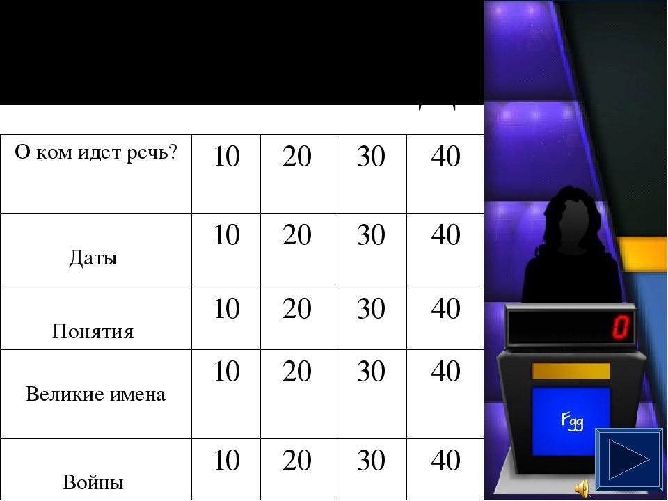 Верховная власть России - 30. Проводила политику «просвещенного абсолютизма»...