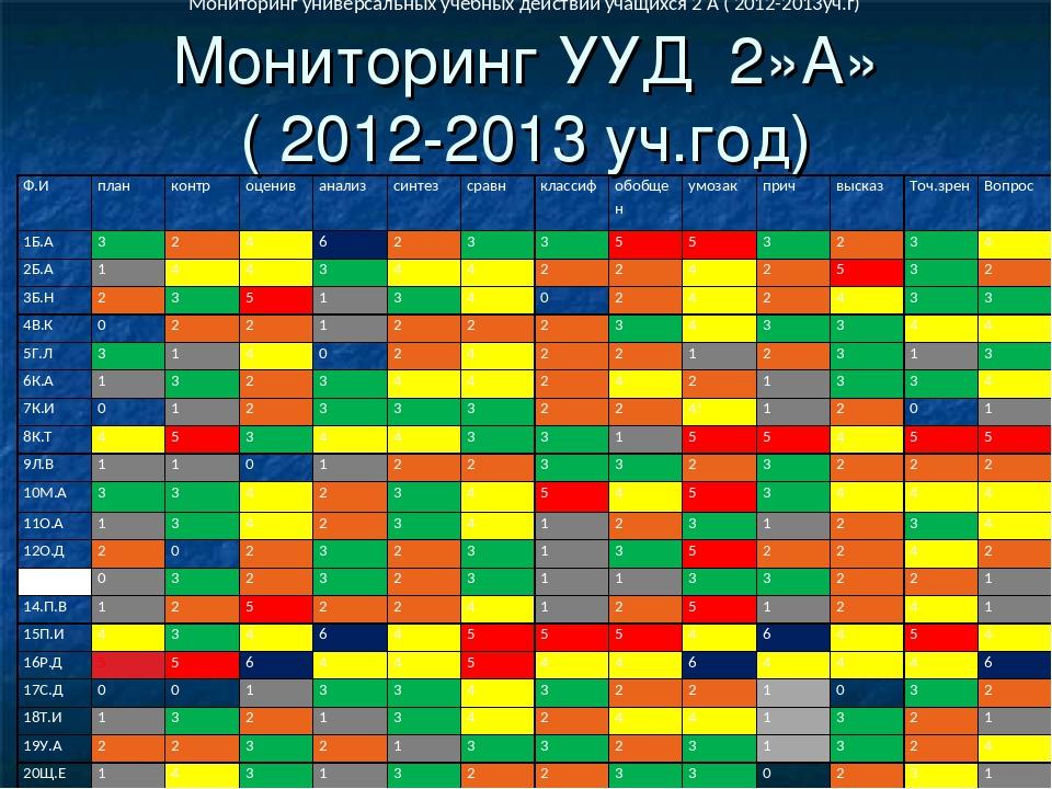 Мониторинг УУД 2»А» ( 2012-2013 уч.год) Мониторинг универсальных учебных дейс...