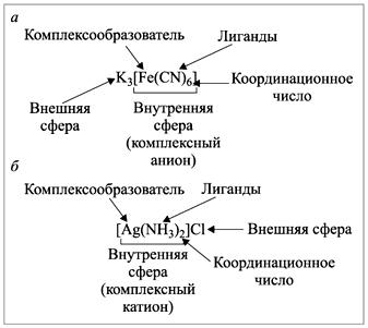 Реферат на тему комплексное соединение 9967