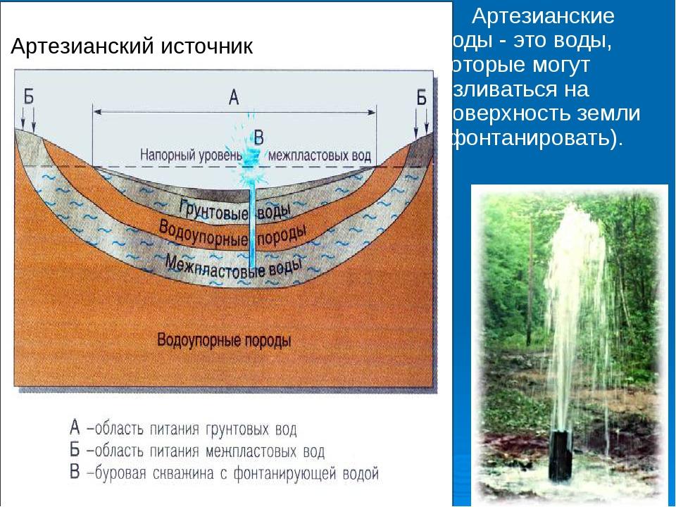 Артезианские воды - это воды, которые могут изливаться на поверхность земли...