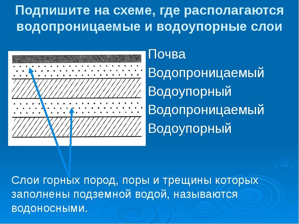 Подпишите на схеме, где располагаются водопроницаемые и водоупорные слои Почв...