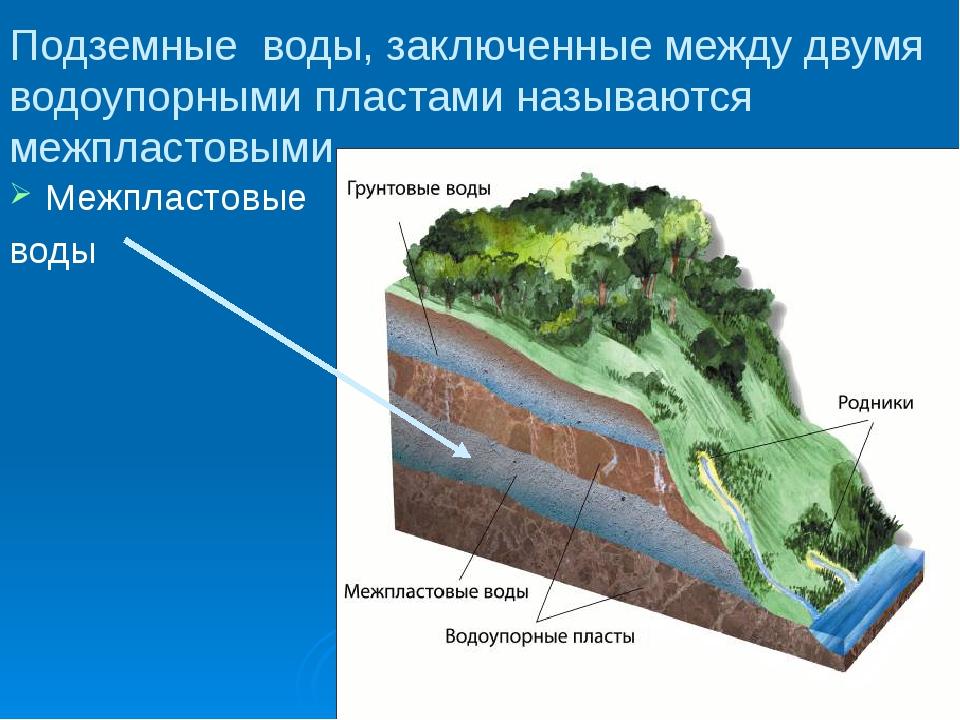 Подземные воды, заключенные между двумя водоупорными пластами называются межп...