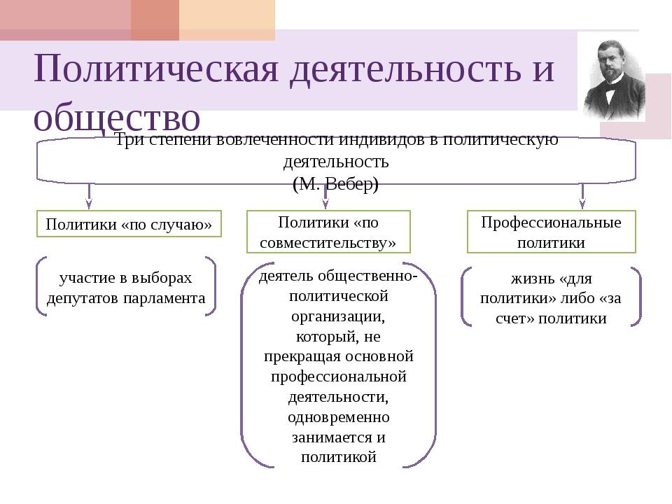 Политическая деятельность и общество Три степени вовлеченности индивидов в по...