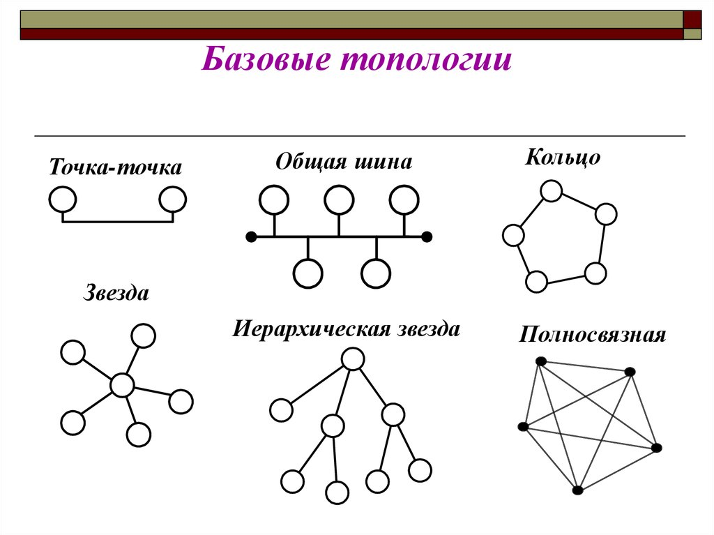 Определите по картинке тип не название сети