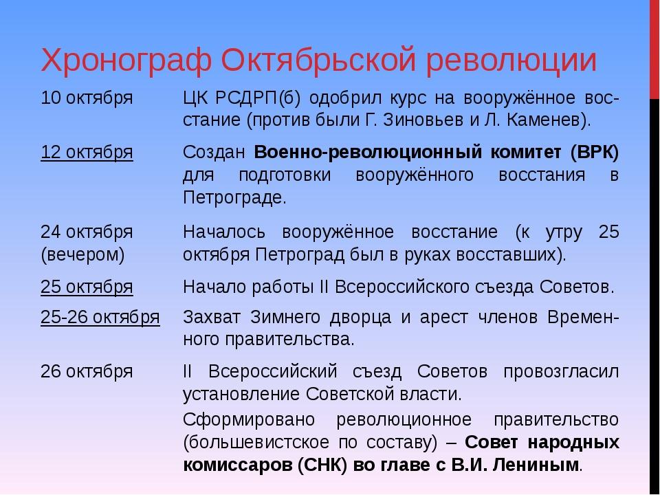 Хронограф Октябрьской революции 10 октября ЦК РСДРП(б) одобрил курс на вооруж...