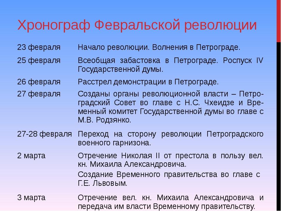 Хронограф Февральской революции 23 февраля Начало революции. Волнения в Петро...