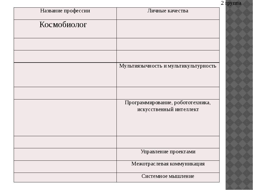 2 группа Название профессии Личные качества Космобиолог Мультиязычность и му...