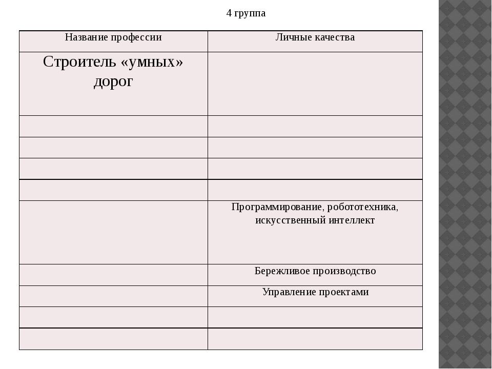 4 группа Название профессии Личные качества Строитель «умных» дорог Программ...
