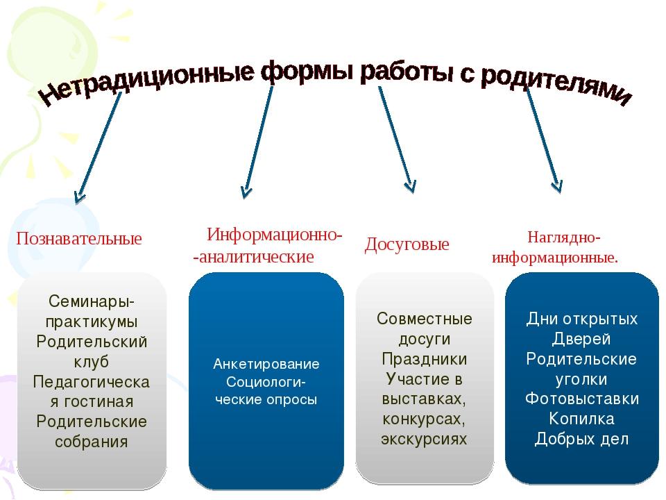 Познавательные Информационно- -аналитические Досуговые Наглядно- информацион...