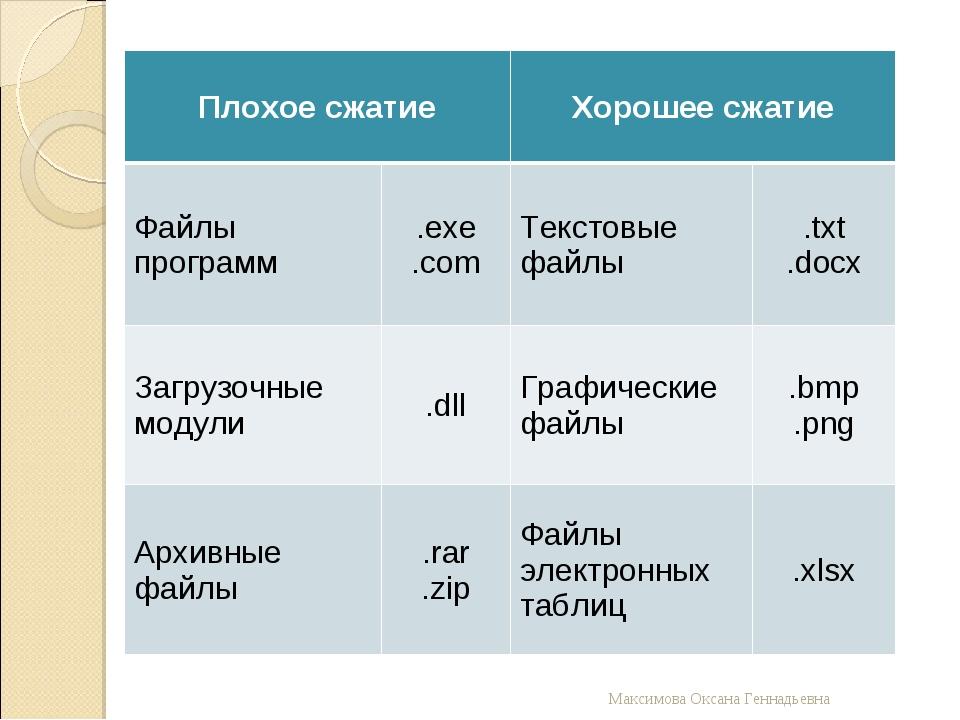 Максимова Оксана Геннадьевна Плохое сжатиеХорошее сжатие Файлы программ.ex...