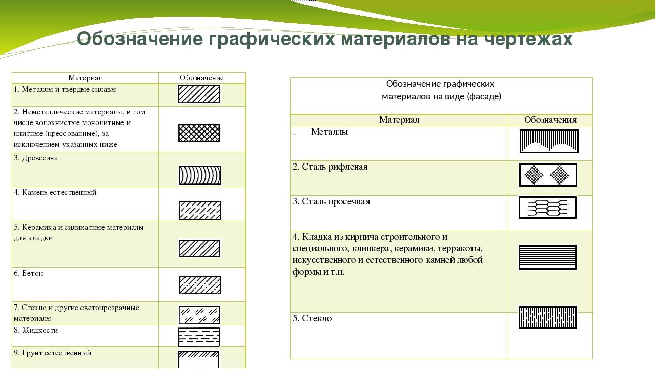 Обозначение графических материалов на чертежах Материал Обозначение 1. Металл...