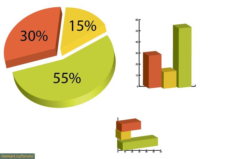 кстати, картинки диаграмм с процентами мой блокнотик затесался