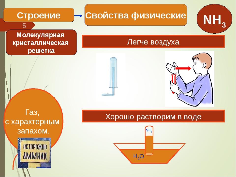 * Свойства физические Строение Легче воздуха Хорошо растворим в воде H2O NH3...