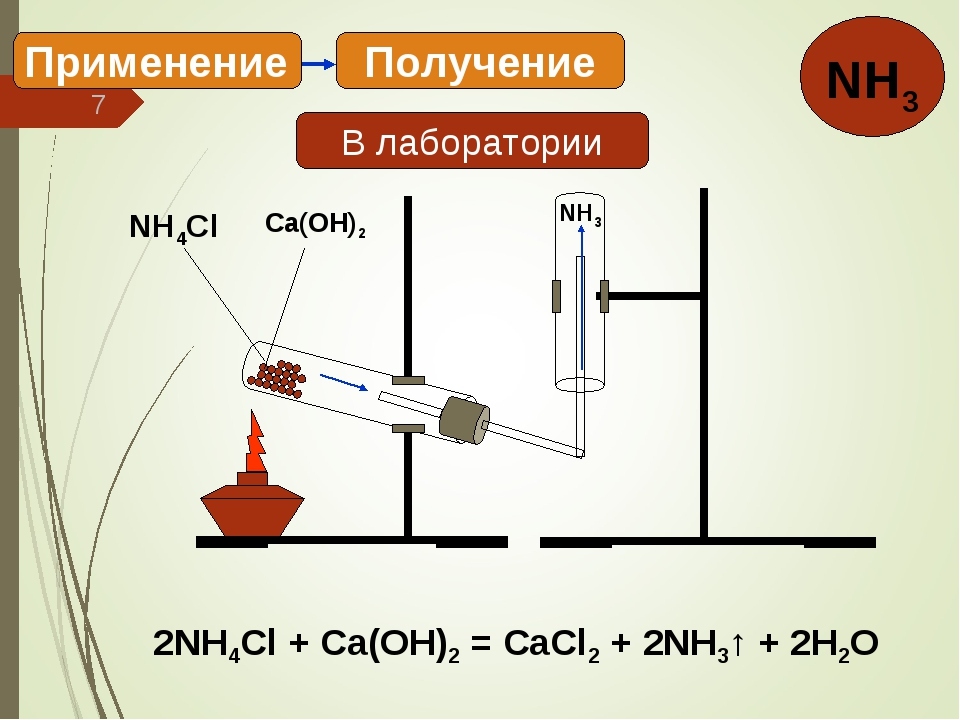 * Получение Применение В лаборатории 2NH4Cl + Ca(OH)2 = CaCl2 + 2NH3↑ + 2H2O...