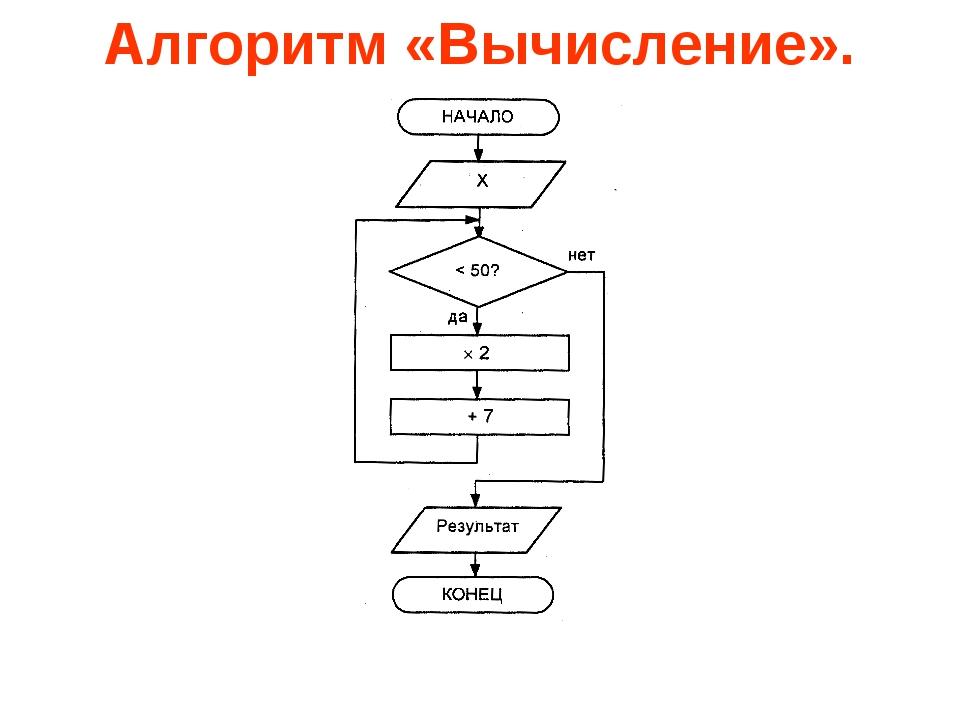 Алгоритм «Вычисление».