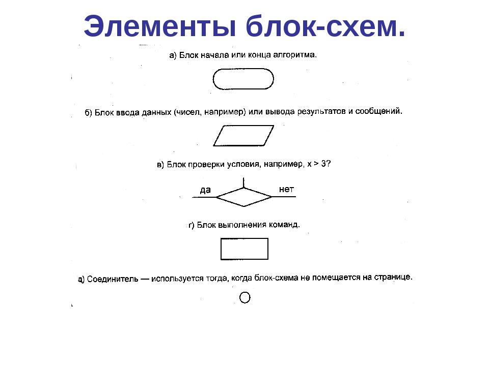Элементы блок-схем.