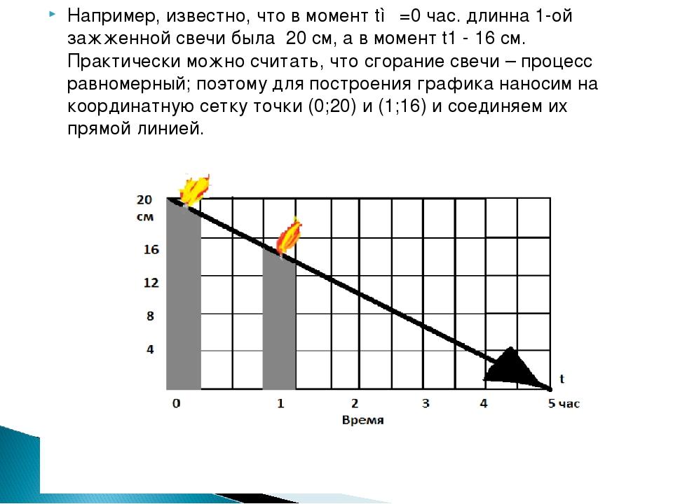 Например, известно, что в момент t◦ =0 час. длинна 1-ой зажженной свечи была...