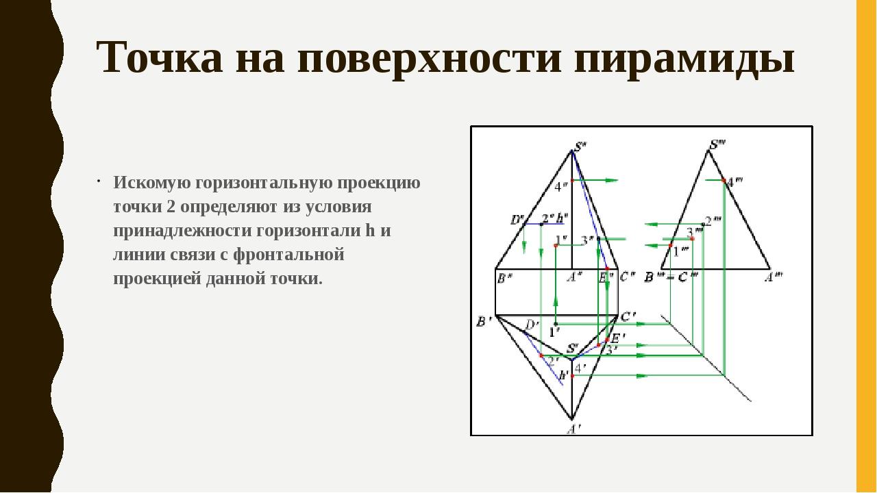 Точка на поверхности пирамиды Искомую горизонтальную проекцию точки 2 определ...