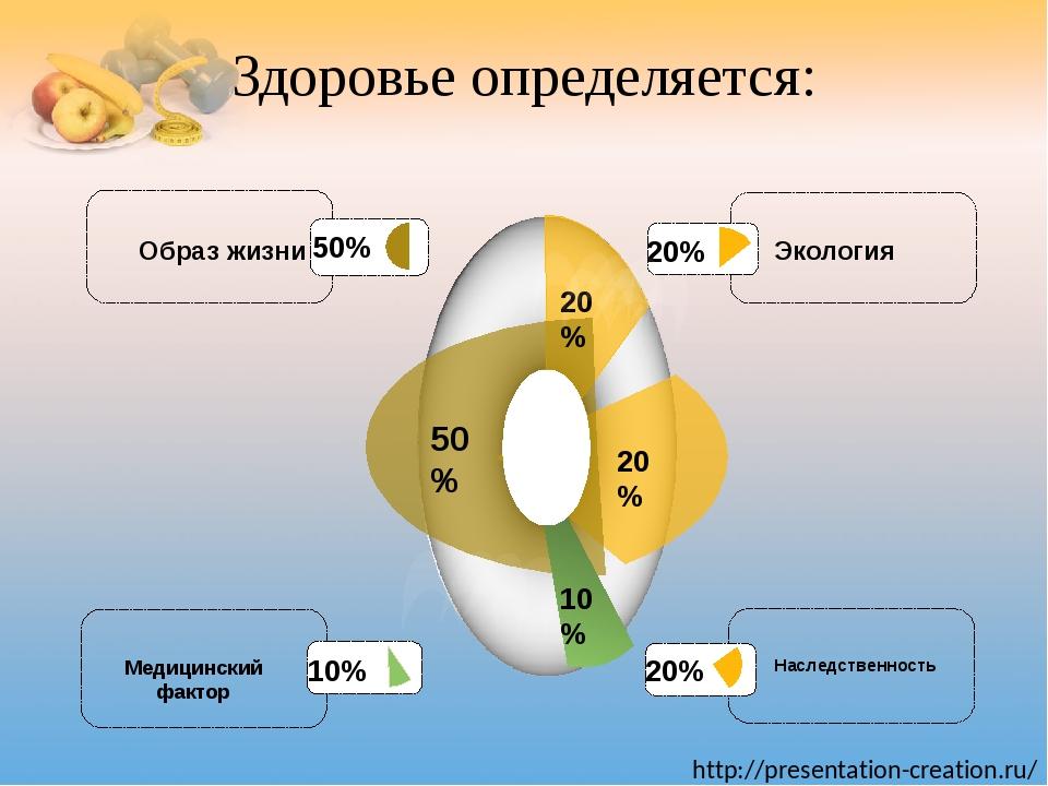 Здоровье определяется: 50% 20% 10% 20% Образ жизни Наследственность Медицинск...