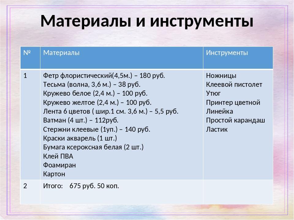 Материалы и инструменты № Материалы Инструменты 1 Фетр флористический(4,5м.)–...