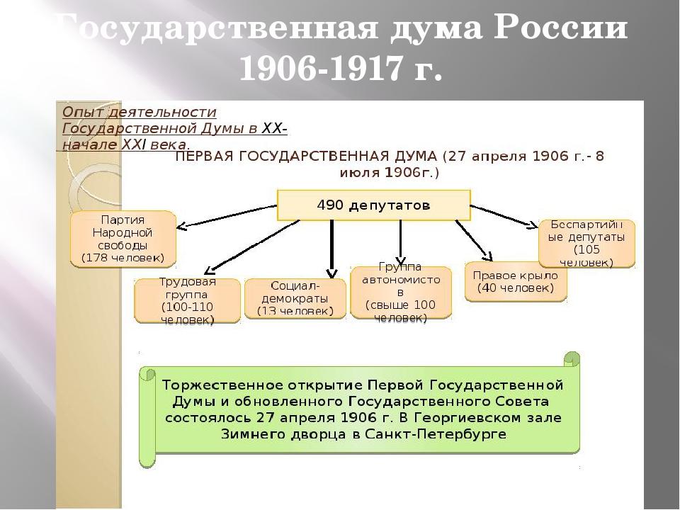Государственная дума России 1906-1917 г.