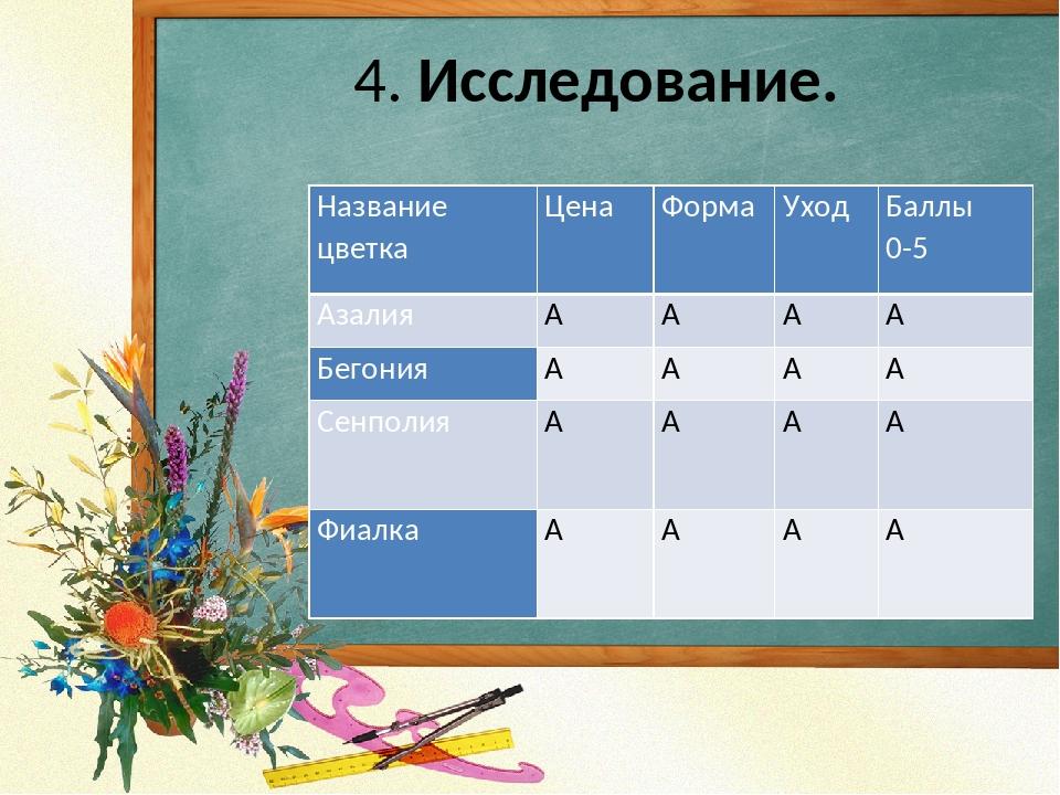 4. Исследование. Название цветка Цена Форма Уход Баллы 0-5 Азалия     Бег...