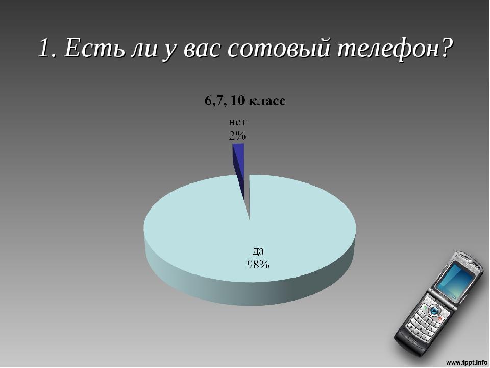 1. Есть ли у вас сотовый телефон?