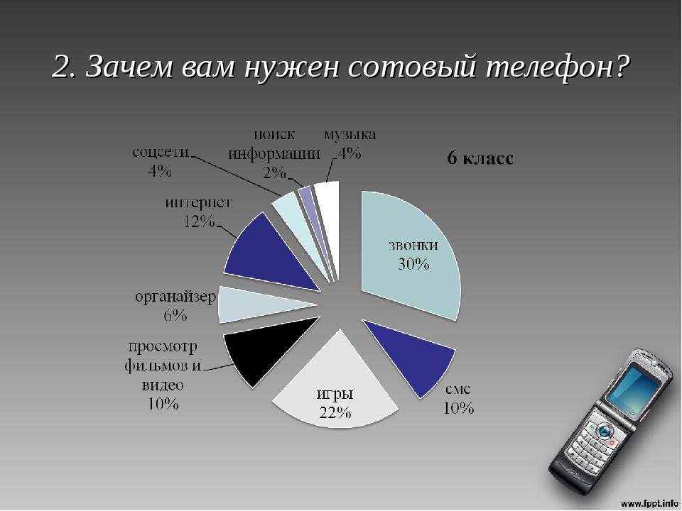 2. Зачем вам нужен сотовый телефон?