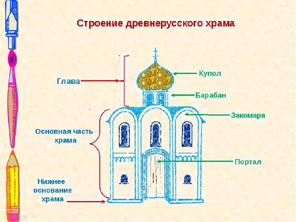 всё подробно схема церкви картинка любимыми