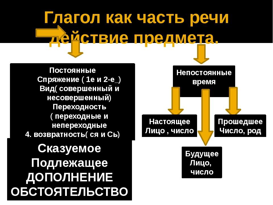 Глагол как часть речи действие предмета. Постоянные Спряжение ( 1е и 2-е_) Ви...