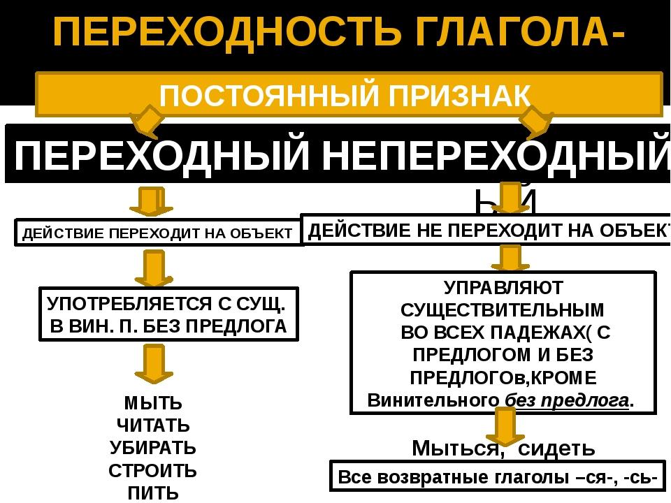 ПЕРЕХОДНОСТЬ ГЛАГОЛА- ПЕРЕХОДНЫЙ ПОСТОЯННЫЙ ПРИЗНАК ПЕРЕХОДНЫЙ НЕПЕРЕХОДНЫЙ Д...