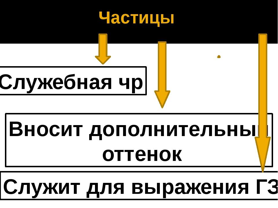 Частицы Служебная чр Вносит дополнительный оттенок Служит для выражения ГЗ