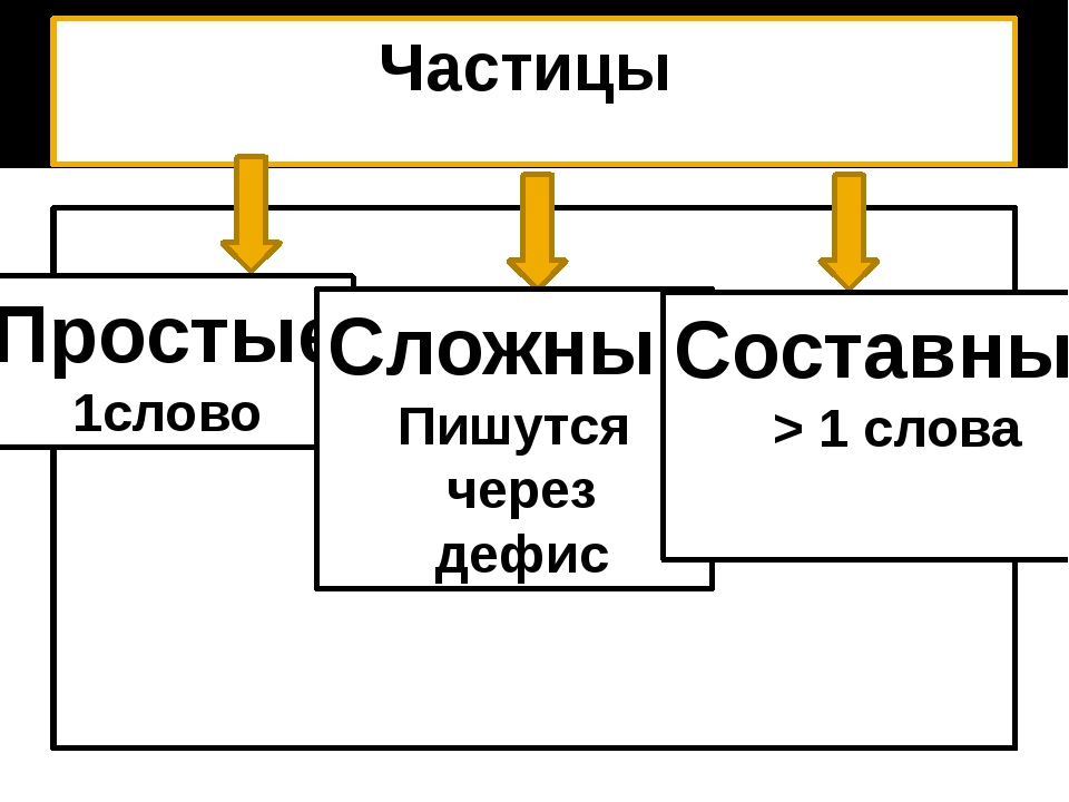 Частицы Простые 1слово Сложные Пишутся через дефис Составные > 1 слова