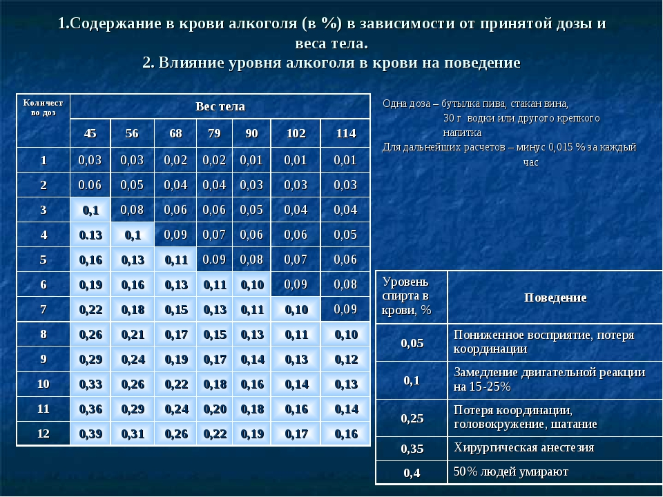Крови содержание спирта на анализ общий женщин у крови анализ нормы