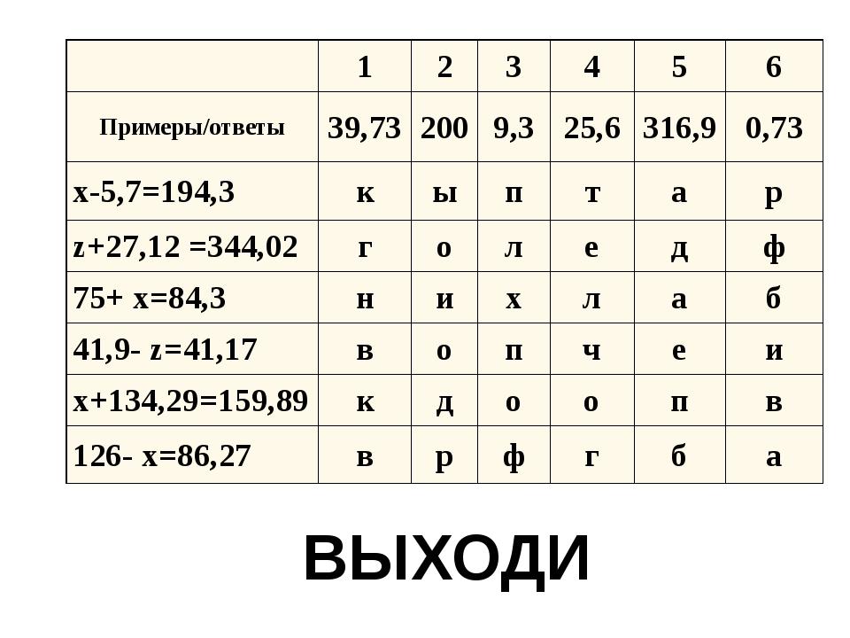 ВЫХОДИ 1 2 3 4 5 6 Примеры/ответы 39,73 200 9,3 25,6 316,9 0,73 x-5,7=194,3 к...