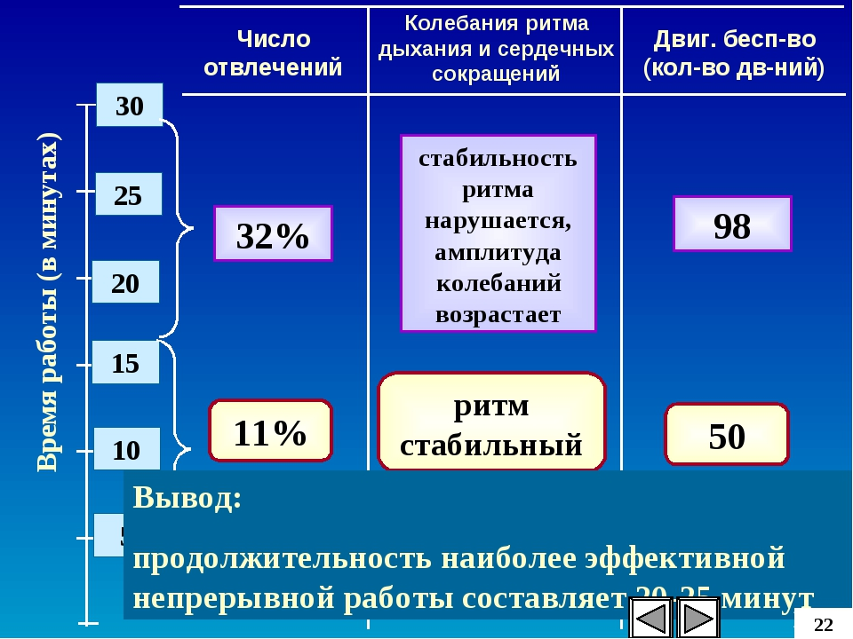 Время работы (в минутах) 25 20 15 10 5 30 Число отвлечений Двиг. бесп-во (кол...