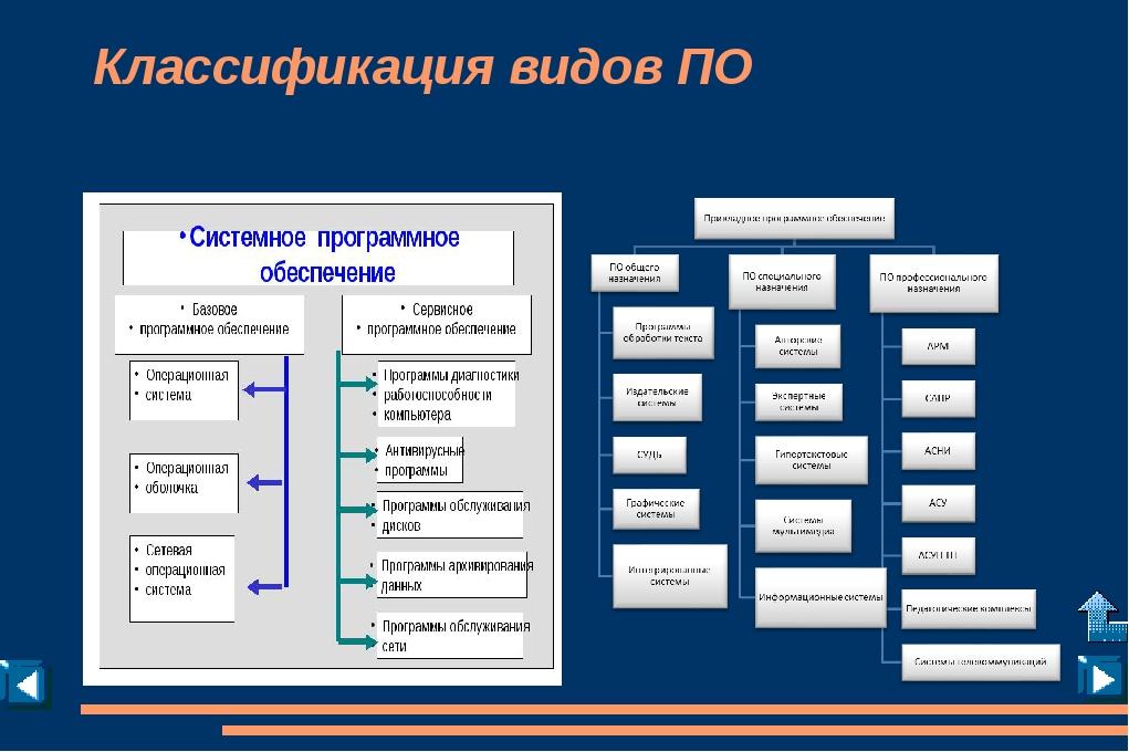 1.1.3 Состав СПО Операционные системы Утилиты для компьютера