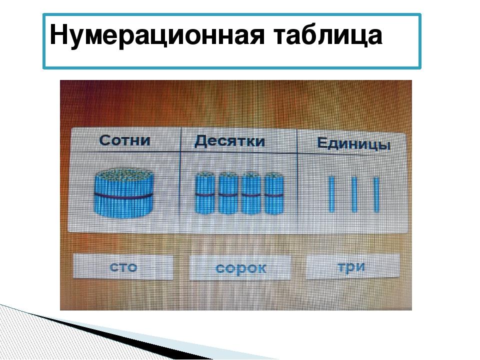 Нумерационная таблица