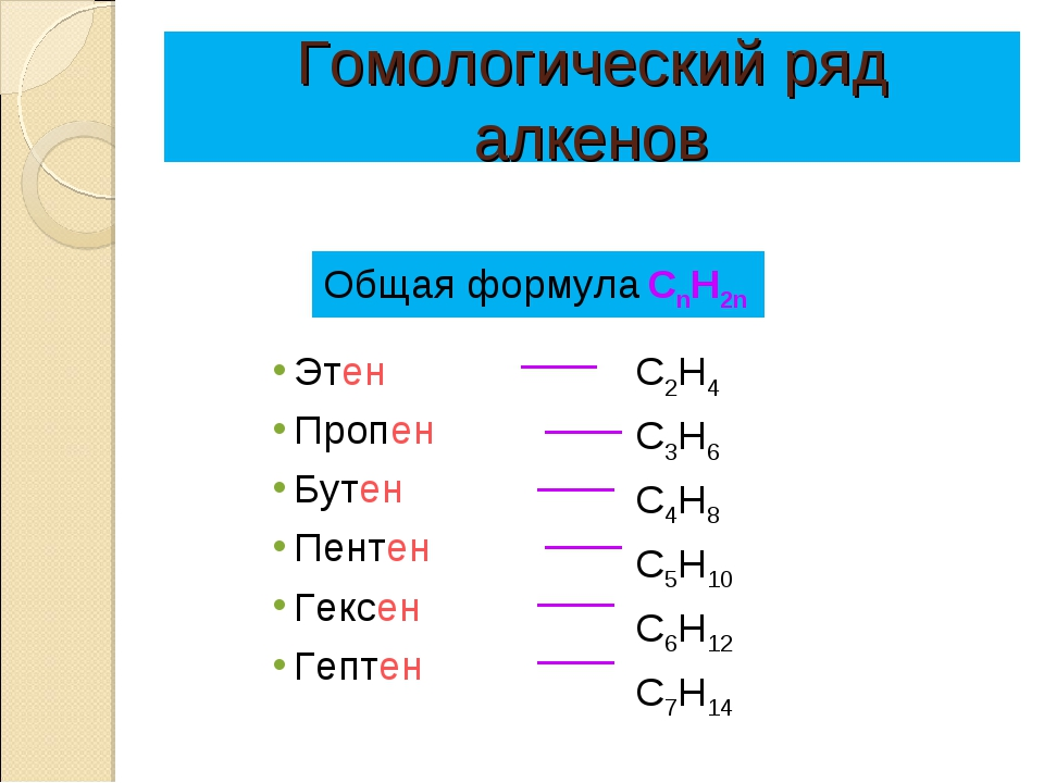 Гомологический ряд алкенов Этен Пропен Бутен Пентен Гексен Гептен C2H4 C3H6...